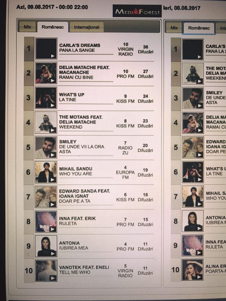 {focus_keyword} Global Records, 6 piese din 10 în top MediaForest din România 20767742 1778693815504241 8343034028121251958 n