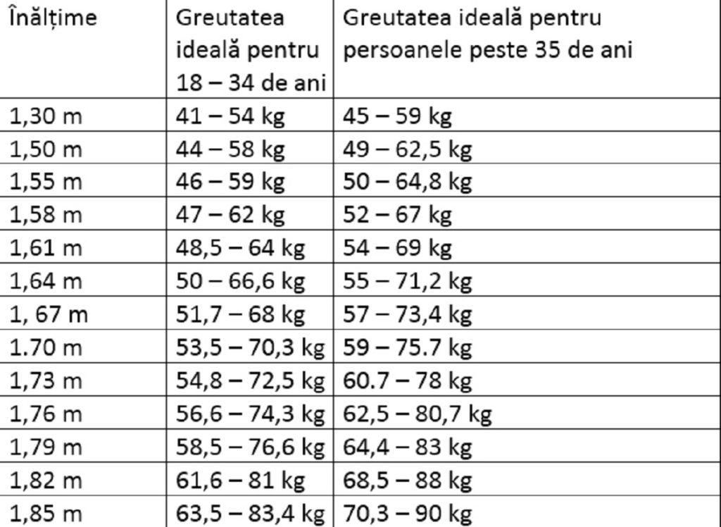{focus_keyword} Care este greutatea ideală în funcție de vârstă? Iată câte kilograme ar trebui să ai în funcție de vârstă greutatea ideala functie de varsta